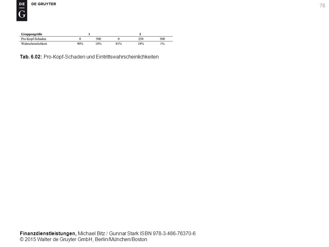 Finanzdienstleistungen, Michael Bitz / Gunnar Stark ISBN 978-3-486-76370-6 © 2015 Walter de Gruyter GmbH, Berlin/Mu ̈ nchen/Boston 76 Tab.