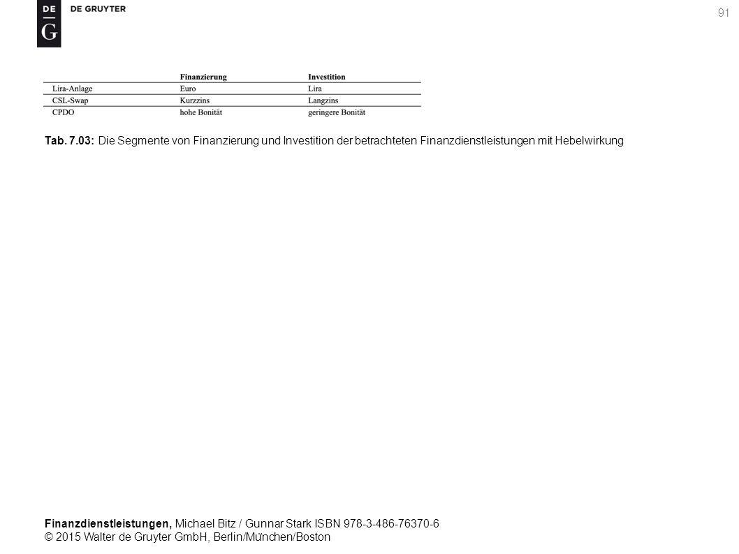 Finanzdienstleistungen, Michael Bitz / Gunnar Stark ISBN 978-3-486-76370-6 © 2015 Walter de Gruyter GmbH, Berlin/Mu ̈ nchen/Boston 91 Tab.