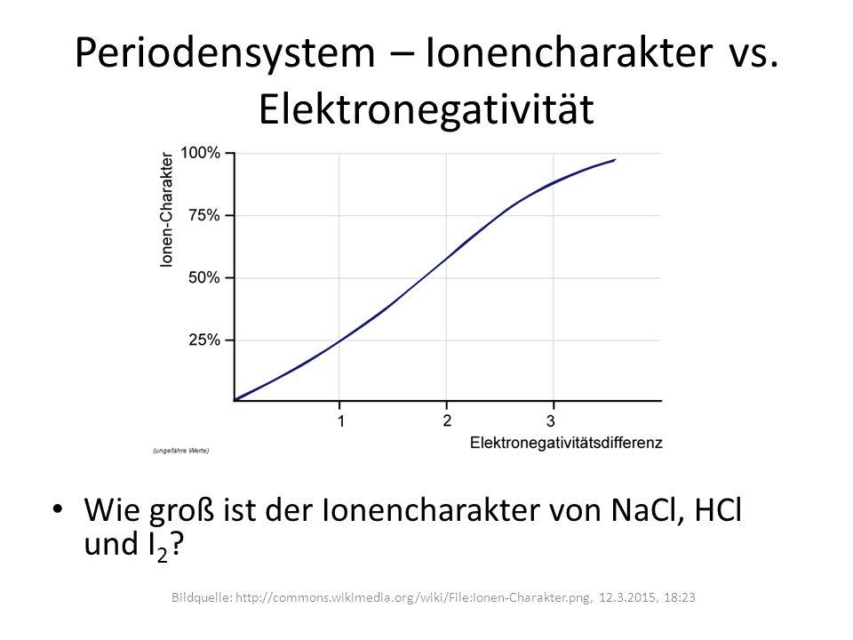 Periodensystem – Ionencharakter vs. Elektronegativität Wie groß ist der Ionencharakter von NaCl, HCl und I 2 ? Bildquelle: http://commons.wikimedia.or