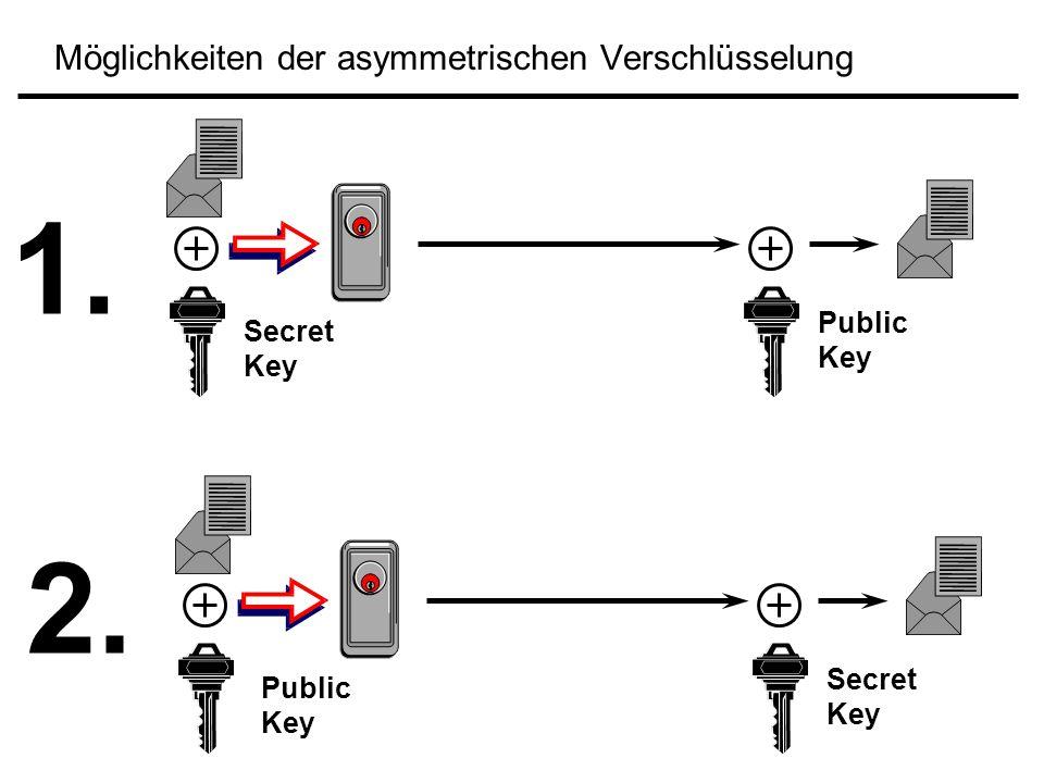 Möglichkeiten der asymmetrischen Verschlüsselung 1. 2. Secret Key Public Key Secret Key Public Key