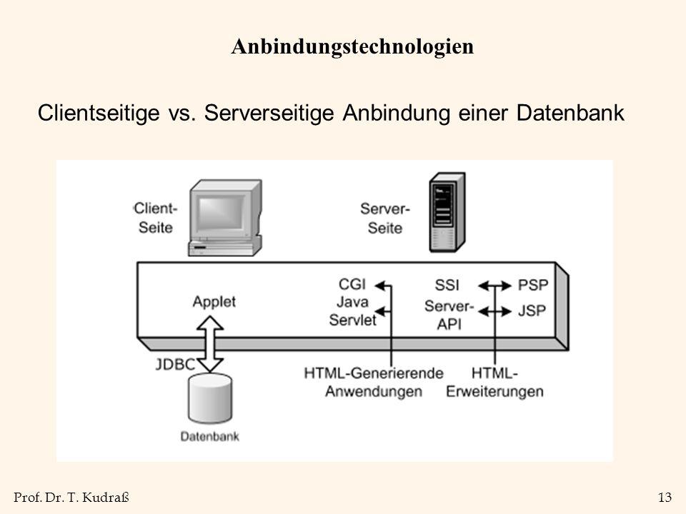 Prof. Dr. T. Kudraß13 Anbindungstechnologien Clientseitige vs. Serverseitige Anbindung einer Datenbank