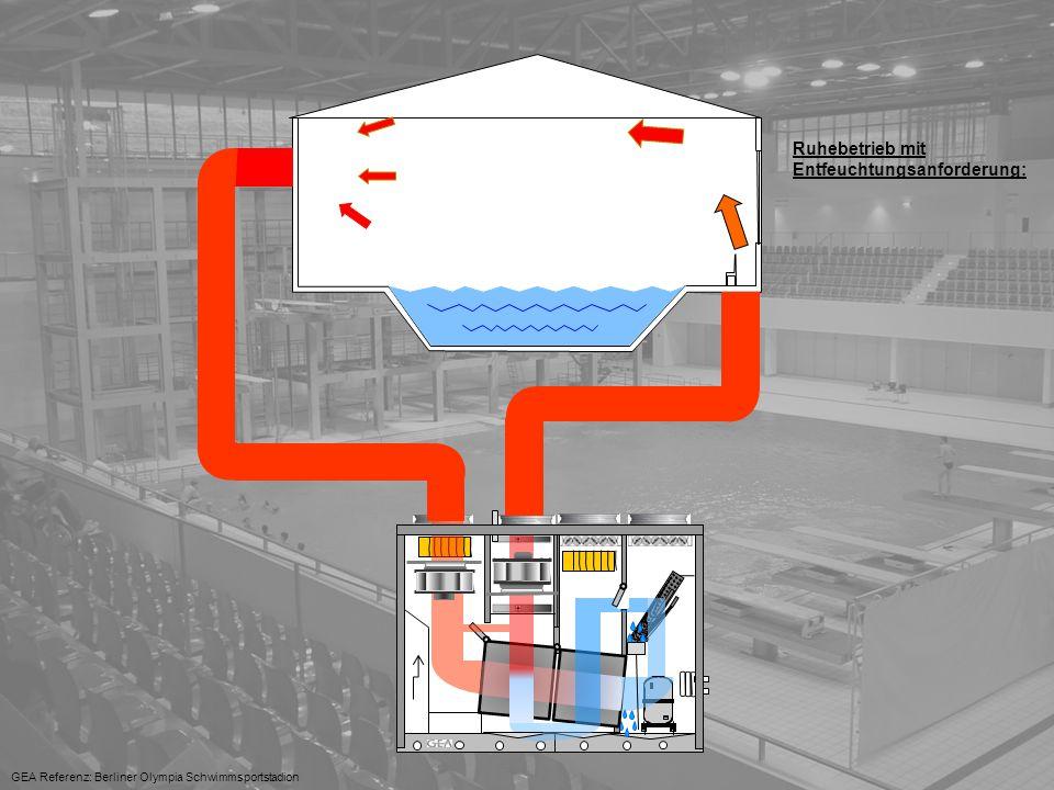 Lufttechnik 30°C +..C° GEA Referenz: Berliner Olympia Schwimmsportstadion Ruhebetrieb mit Entfeuchtungsanforderung: