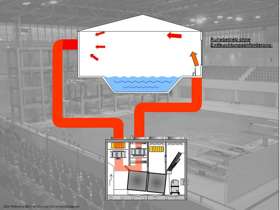 Lufttechnik 30°C +..C° GEA Referenz: Berliner Olympia Schwimmsportstadion Sommer-Betrieb mit Lüftungsanforderung: Bypass-Betrieb >+2°K 110% Luftleistung