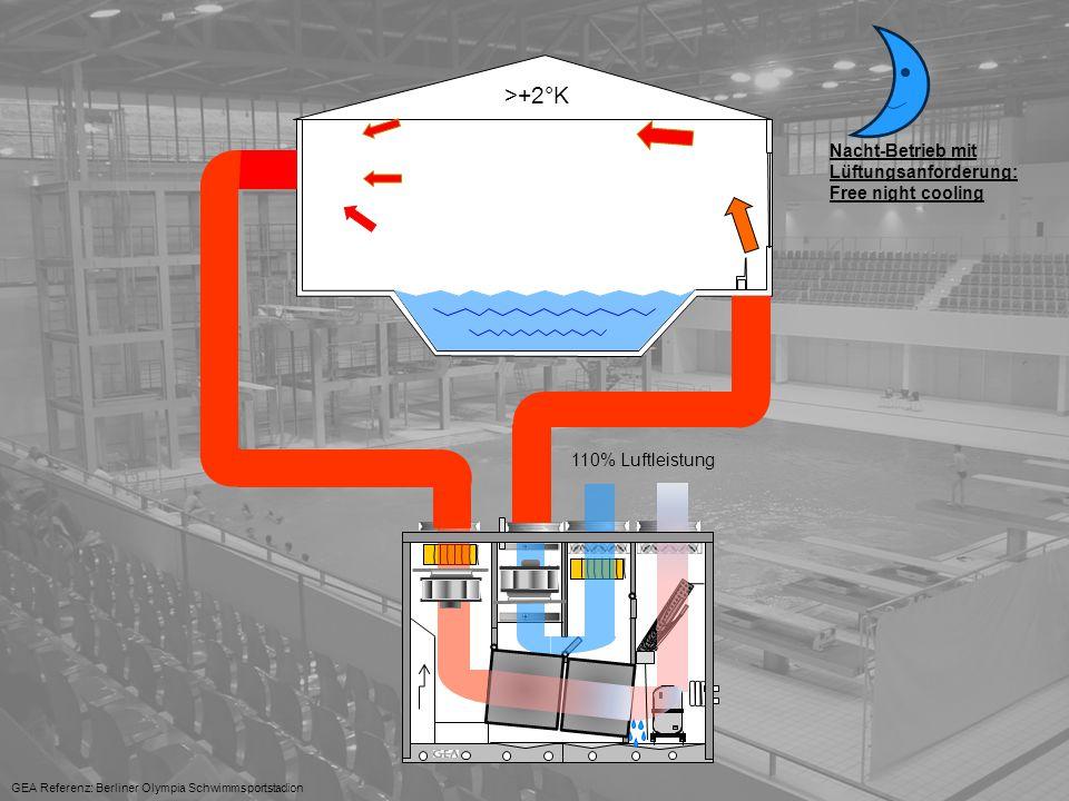Lufttechnik 30°C +..C° GEA Referenz: Berliner Olympia Schwimmsportstadion >+2°K Nacht-Betrieb mit Lüftungsanforderung: Free night cooling 110% Luftleistung