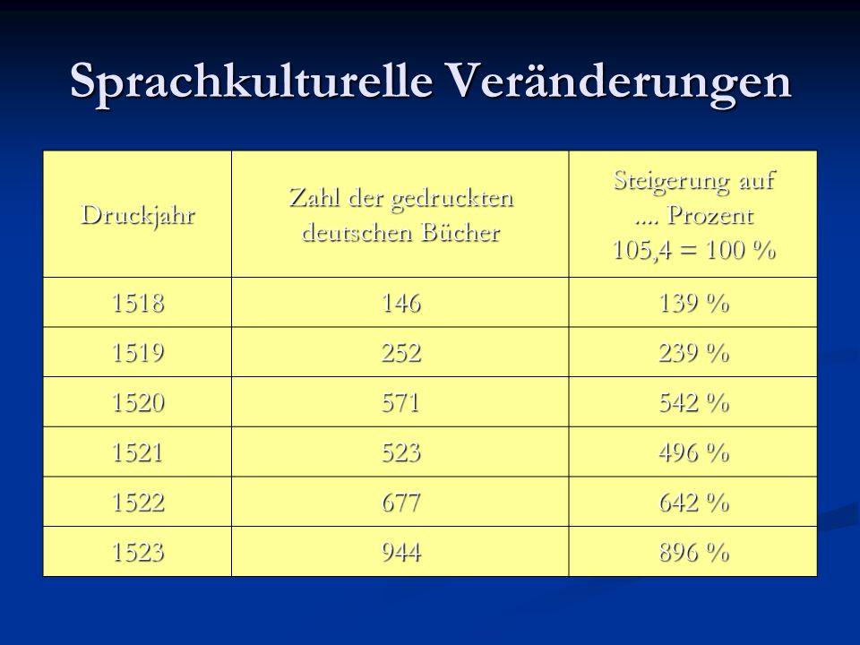 Sprachkulturelle Veränderungen Druckjahr Zahl der gedruckten deutschen Bücher Steigerung auf.... Prozent 105,4 = 100 % 1518146 139 % 1519252 239 % 152