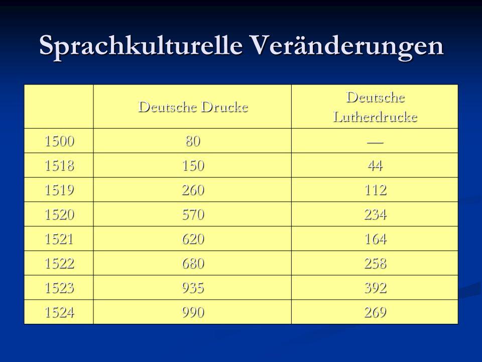 Sprachkulturelle Veränderungen Deutsche Drucke DeutscheLutherdrucke 150080— 151815044 1519260112 1520570234 1521620164 1522680258 1523935392 152499026