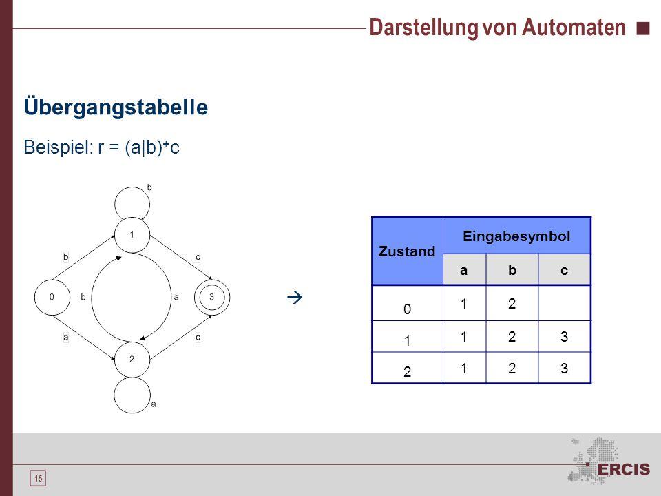 15 Darstellung von Automaten Übergangstabelle Beispiel: r = (a|b) + c  Zustand Eingabesymbol abc 0 12 1 123 2 123