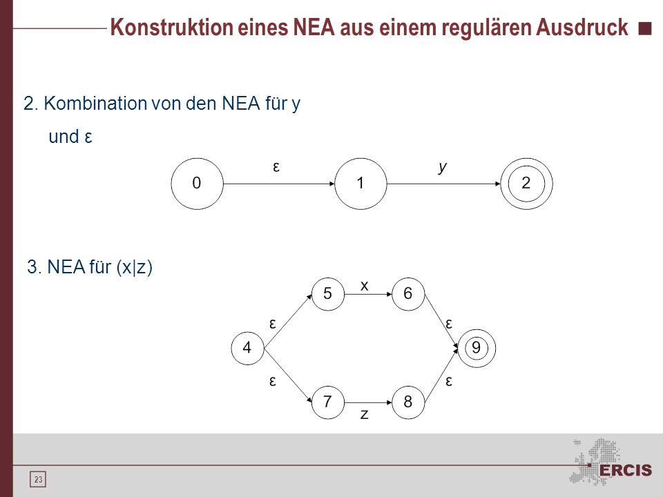 23 Konstruktion eines NEA aus einem regulären Ausdruck 2. Kombination von den NEA für y und ε 3. NEA für (x|z)