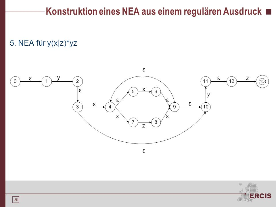 25 Konstruktion eines NEA aus einem regulären Ausdruck 5. NEA für y(x|z)*yz