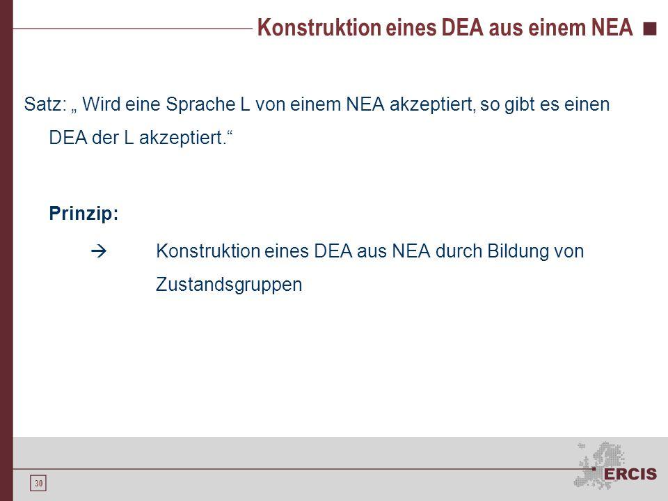 """30 Konstruktion eines DEA aus einem NEA Satz: """" Wird eine Sprache L von einem NEA akzeptiert, so gibt es einen DEA der L akzeptiert."""" Prinzip:  Konst"""