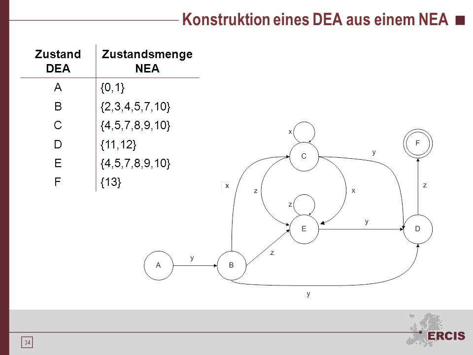 34 Konstruktion eines DEA aus einem NEA Zustand DEA Zustandsmenge NEA A{0,1} B{2,3,4,5,7,10} C{4,5,7,8,9,10} D{11,12} E{4,5,7,8,9,10} F{13}