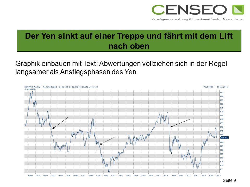 Der Yen sinkt auf einer Treppe und fährt mit dem Lift nach oben Seite 9 Graphik einbauen mit Text: Abwertungen vollziehen sich in der Regel langsamer als Anstiegsphasen des Yen