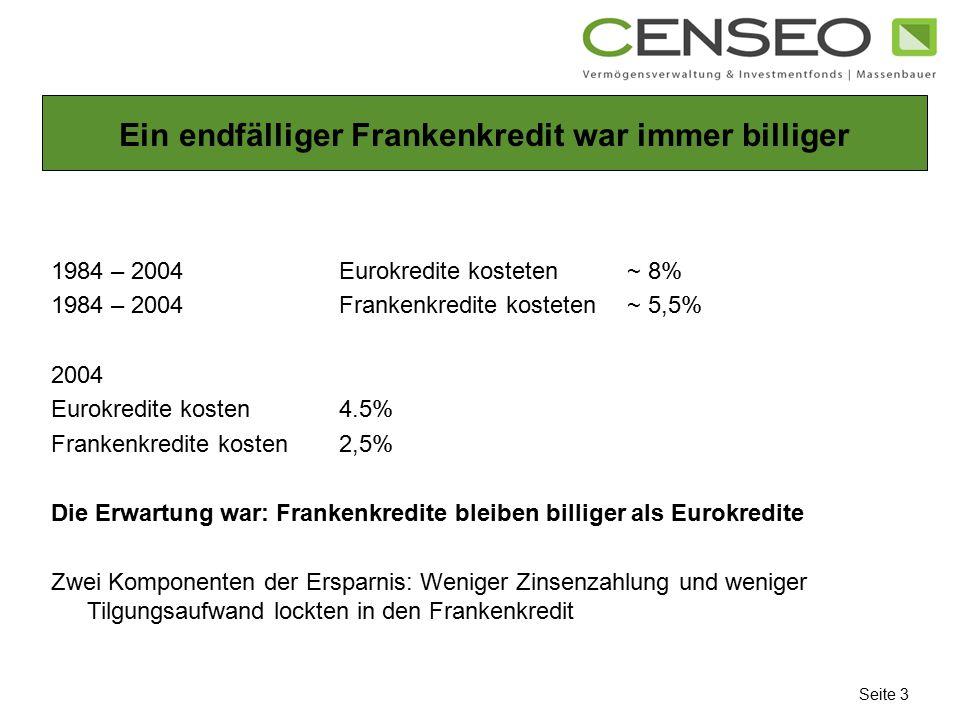 Ein endfälliger Frankenkredit war immer billiger 1984 – 2004 Eurokredite kosteten ~ 8% 1984 – 2004 Frankenkredite kosteten~ 5,5% 2004 Eurokredite kost