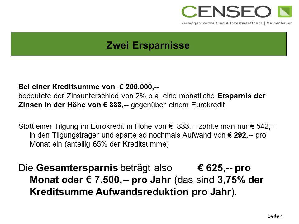 Zwei Ersparnisse Bei einer Kreditsumme von € 200.000,-- bedeutete der Zinsunterschied von 2% p.a. eine monatliche Ersparnis der Zinsen in der Höhe von
