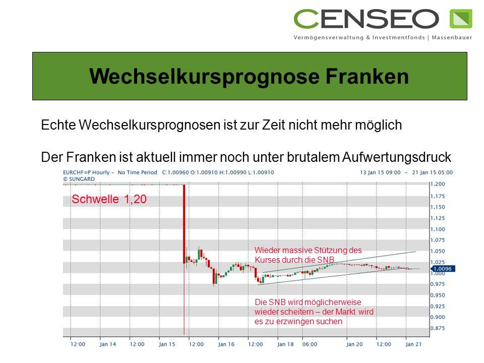 Echte Wechselkursprognosen ist zur Zeit nicht mehr möglich Der Franken ist aktuell immer noch unter brutalem Aufwertungsdruck Wechselkursprognose Fran