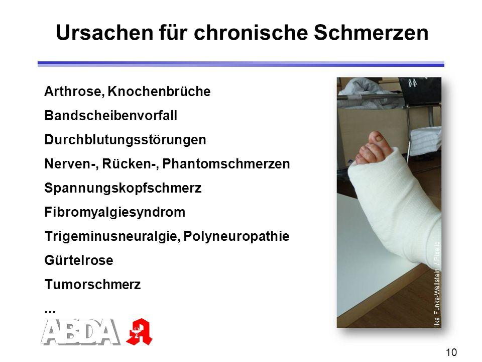 10 Arthrose, Knochenbrüche Bandscheibenvorfall Durchblutungsstörungen Nerven-, Rücken-, Phantomschmerzen Spannungskopfschmerz Fibromyalgiesyndrom Trig