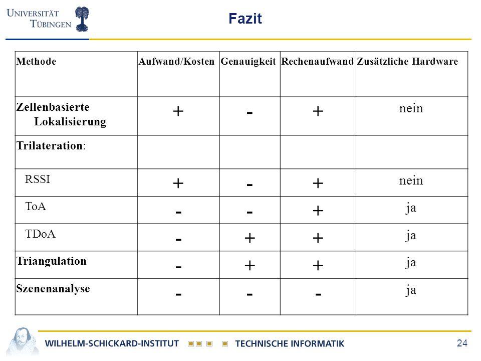 24 Fazit MethodeAufwand/KostenGenauigkeitRechenaufwandZusätzliche Hardware Zellenbasierte Lokalisierung +-+ nein Trilateration: RSSI +-+ nein ToA --+