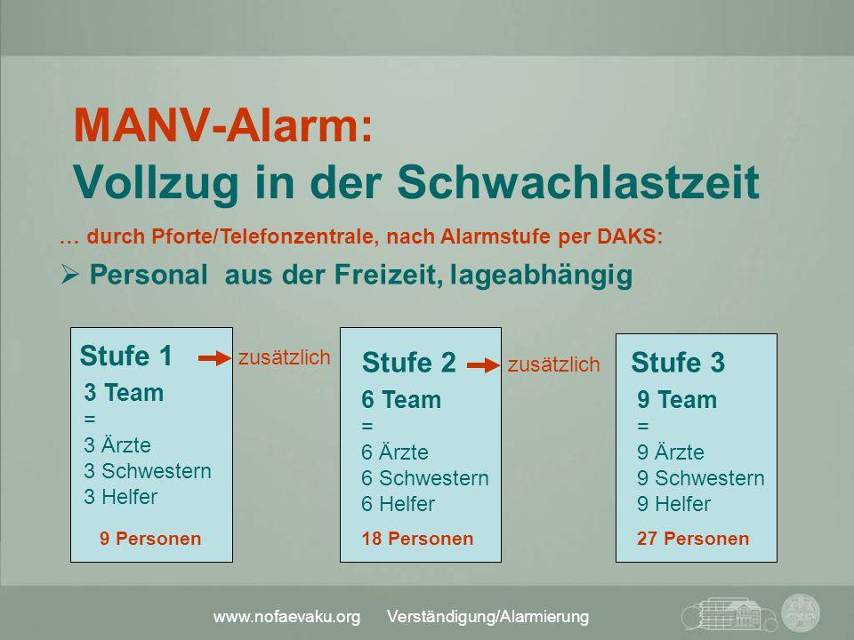 www.nofaevaku.org Verständigung/Alarmierung … durch Pforte/Telefonzentrale, nach Alarmstufe per DAKS:  Personal aus der Freizeit, lageabhängig Stufe