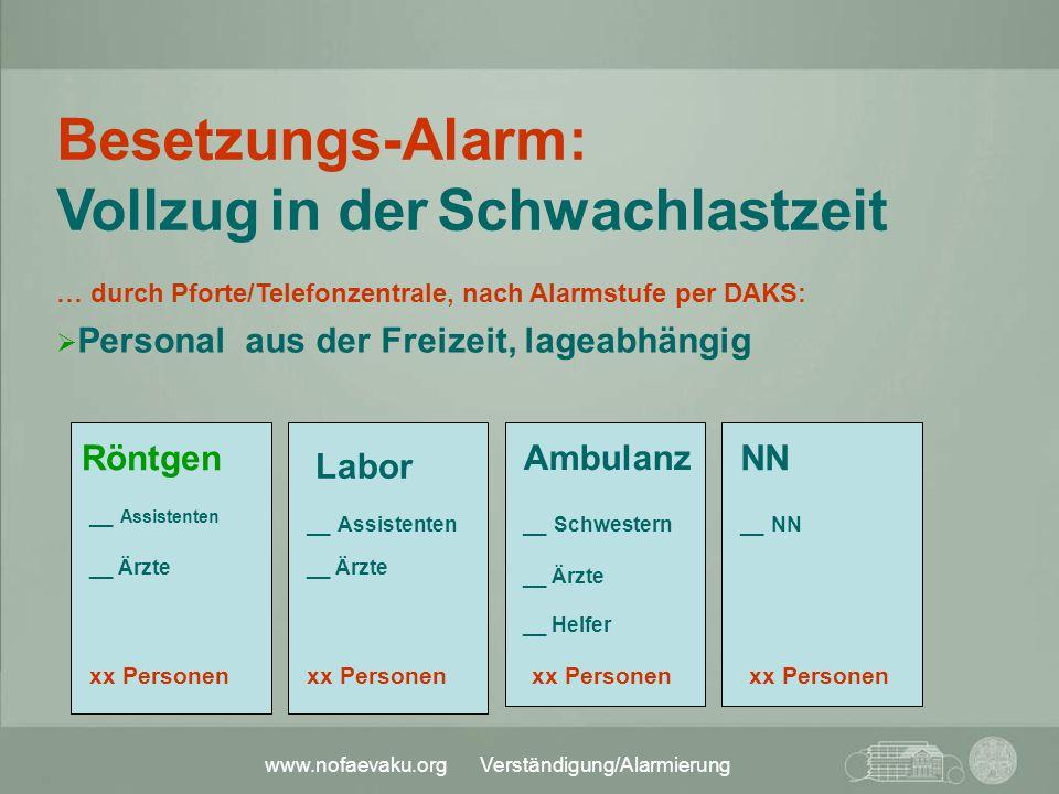 www.nofaevaku.org Verständigung/Alarmierung Besetzungs-Alarm: Vollzug in der Schwachlastzeit … durch Pforte/Telefonzentrale, nach Alarmstufe per DAKS: