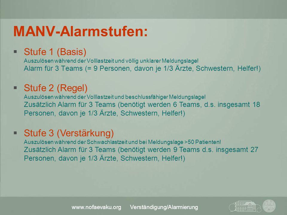www.nofaevaku.org Verständigung/Alarmierung MANV-Alarmstufen:  Stufe 1 (Basis) Auszulösen während der Volllastzeit und völlig unklarer Meldungslage!