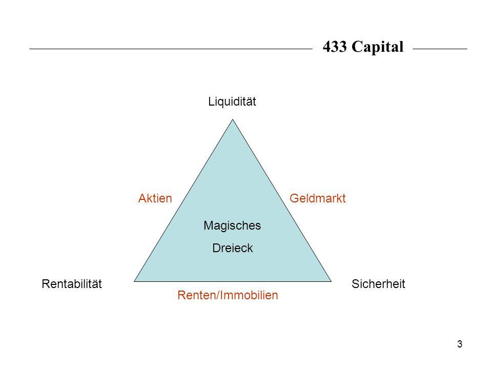 3 Rentabilität Liquidität Sicherheit GeldmarktAktien Renten/Immobilien Magisches Dreieck