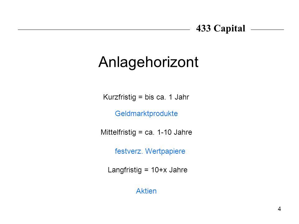 4 Anlagehorizont Kurzfristig = bis ca. 1 Jahr Mittelfristig = ca. 1-10 Jahre Langfristig = 10+x Jahre Geldmarktprodukte festverz. Wertpapiere Aktien 4