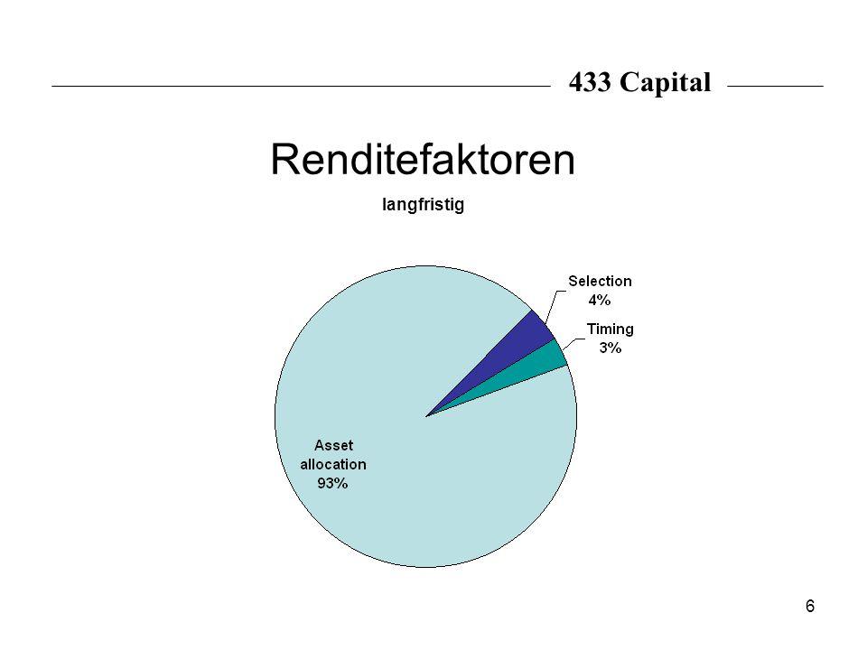 6 Renditefaktoren langfristig 433 Capital