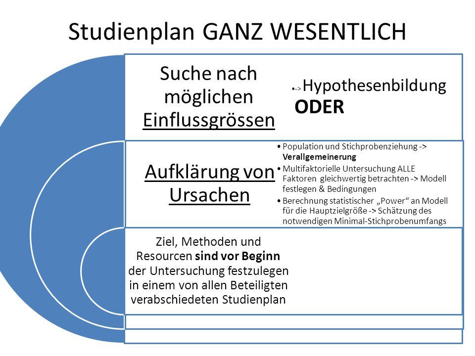 """Studienplan GANZ WESENTLICH Suche nach möglichen Einflussgrössen Aufklärung von Ursachen Ziel, Methoden und Resourcen sind vor Beginn der Untersuchung festzulegen in einem von allen Beteiligten verabschiedeten Studienplan -> Hypothesenbildung ODER Population und Stichprobenziehung -> Verallgemeinerung Multifaktorielle Untersuchung ALLE Faktoren gleichwertig betrachten -> Modell festlegen & Bedingungen Berechnung statistischer """"Power an Modell für die Hauptzielgröße -> Schätzung des notwendigen Minimal- Stichprobenumfangs"""