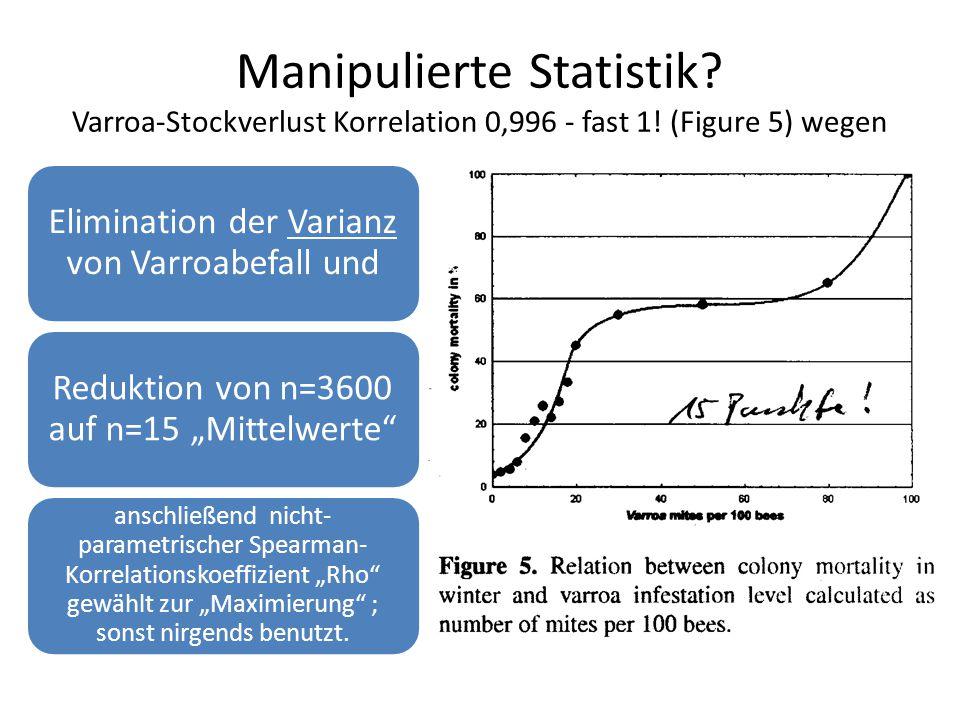 Manipulierte Statistik. Varroa-Stockverlust Korrelation 0,996 - fast 1.