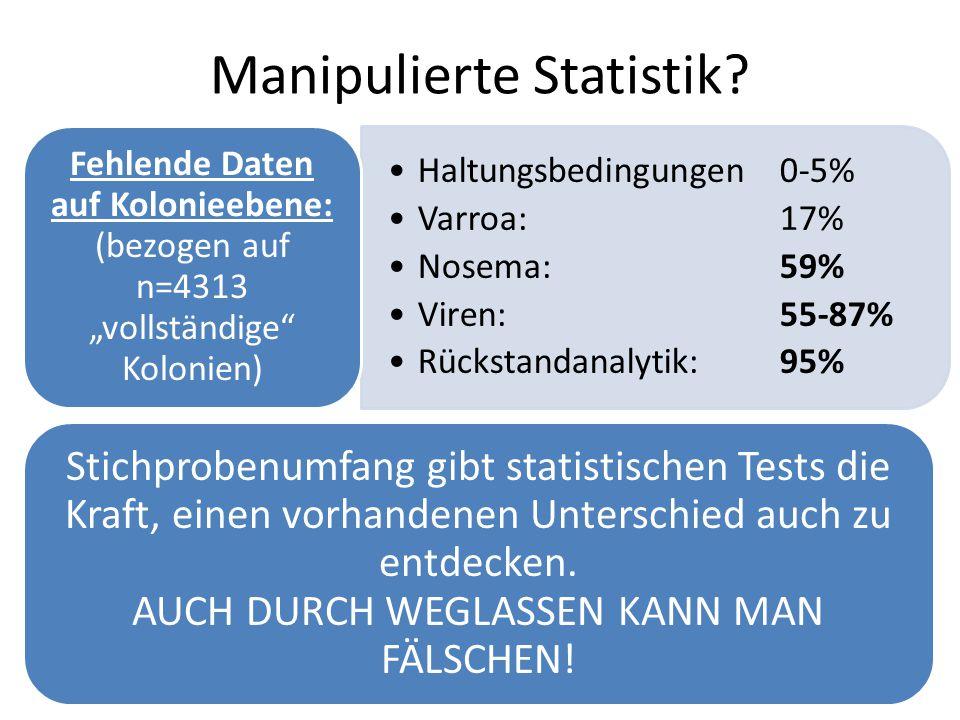 Manipulierte Statistik.