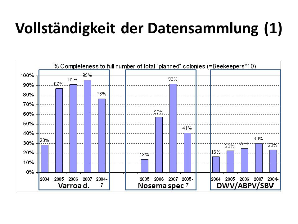 Vollständigkeit der Datensammlung (1) Varroa d.Nosema specDWV/ABPV/SBV