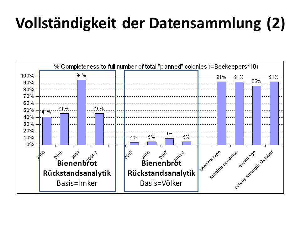 Vollständigkeit der Datensammlung (2) Bienenbrot Rückstandsanalytik Basis=Imker Bienenbrot Rückstandsanalytik Basis=Völker