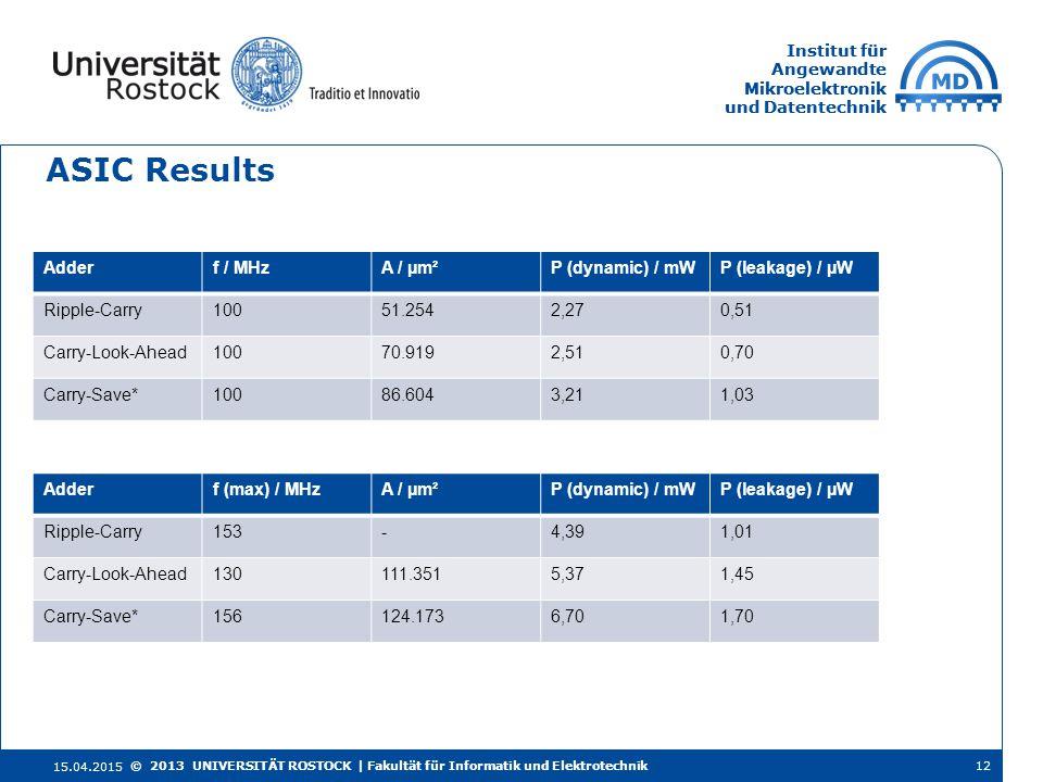 Institut für Angewandte Mikroelektronik und Datentechnik Institut für Angewandte Mikroelektronik und Datentechnik ASIC Results 15.04.2015 12© 2013 UNIVERSITÄT ROSTOCK | Fakultät für Informatik und Elektrotechnik Adderf / MHzA / µm²P (dynamic) / mWP (leakage) / µW Ripple-Carry10051.2542,270,51 Carry-Look-Ahead10070.9192,510,70 Carry-Save*10086.6043,211,03 Adderf (max) / MHzA / µm²P (dynamic) / mWP (leakage) / µW Ripple-Carry153-4,391,01 Carry-Look-Ahead130111.3515,371,45 Carry-Save*156124.1736,701,70
