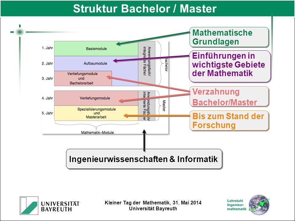 Kleiner Tag der Mathematik, 31. Mai 2014 Universität Bayreuth Verzahnung Bachelor/Master Verzahnung Bachelor/Master Bis zum Stand der Forschung Mathem