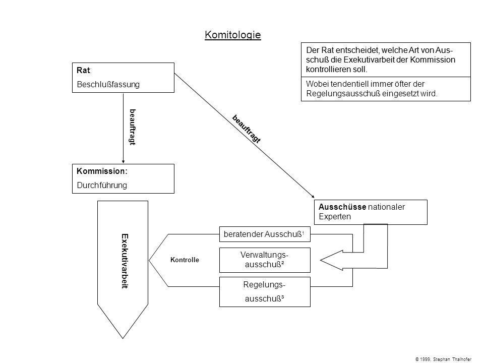 Kontrolle Komitologie Rat: Beschlußfassung Kommission: Durchführung Ausschüsse nationaler Experten beauftragt Exekutivarbeit Verwaltungs- ausschuß² Re