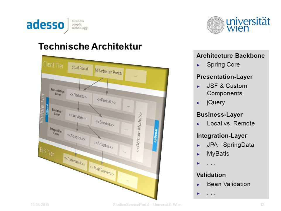 Technische Architektur Architecture Backbone ► Spring Core Presentation-Layer ► JSF & Custom Components ► jQuery Business-Layer ► Local vs.