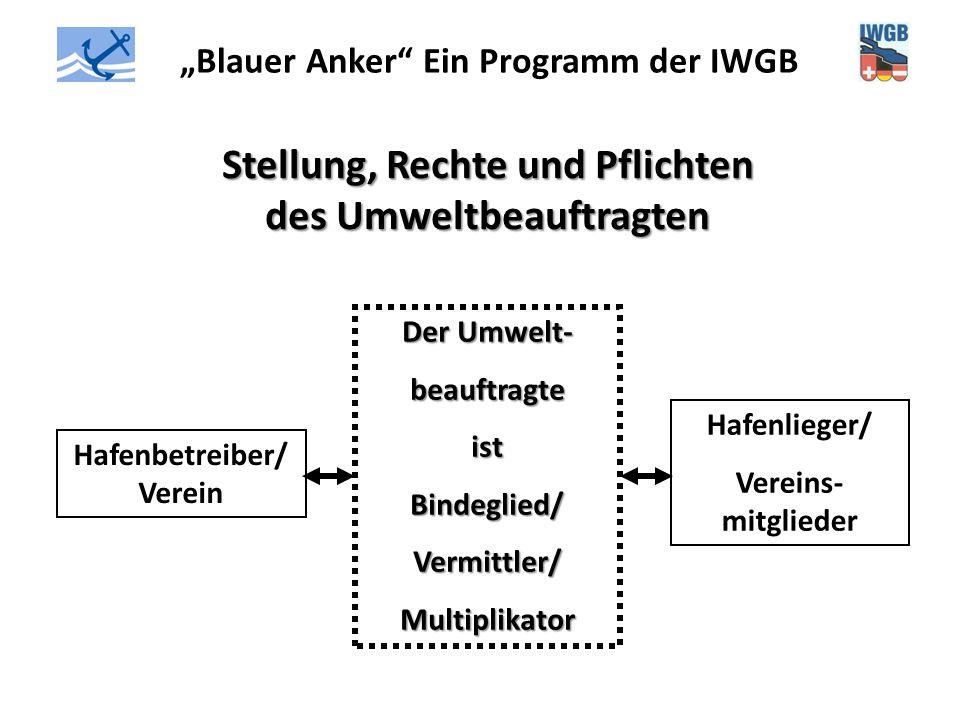 """""""Blauer Anker"""" Ein Programm der IWGB Stellung, Rechte und Pflichten des Umweltbeauftragten Hafenbetreiber/ Verein Hafenlieger/ Vereins- mitglieder Der"""