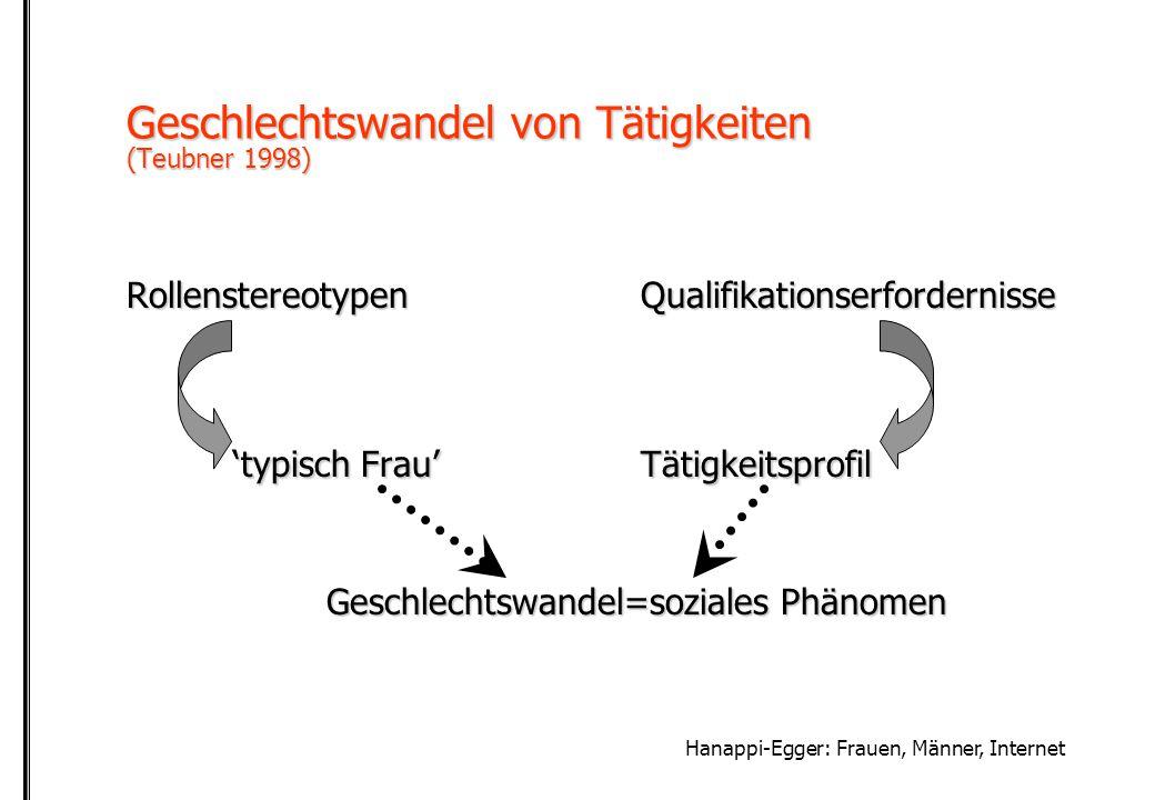 Hanappi-Egger: Frauen, Männer, Internet Geschlecht und Internet Frauenanteil: 17 % (Deutschland) - 34 % (AIM Ö)17 % (Deutschland) - 34 % (AIM Ö)