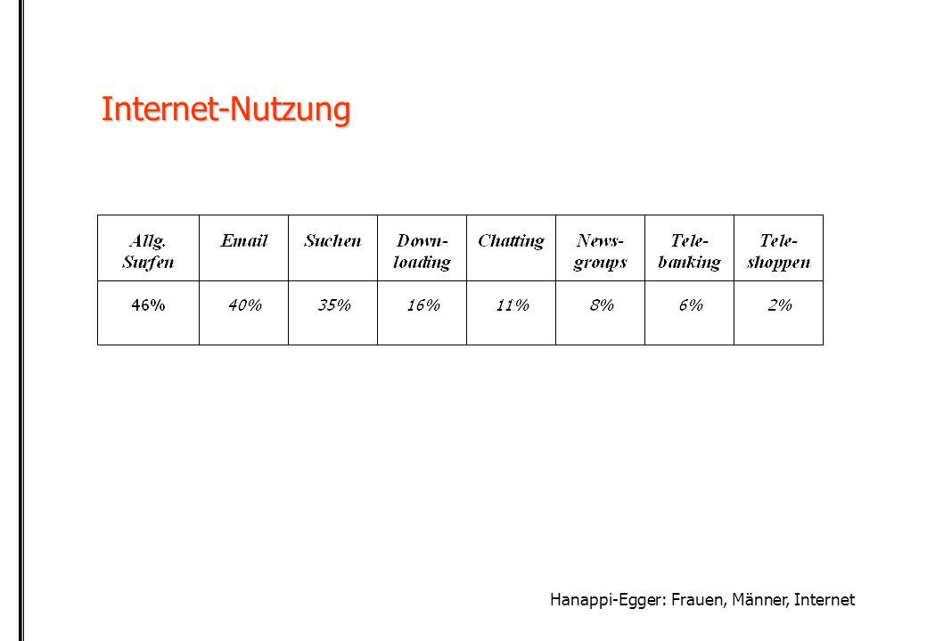 Hanappi-Egger: Frauen, Männer, Internet Internet-Nutzung