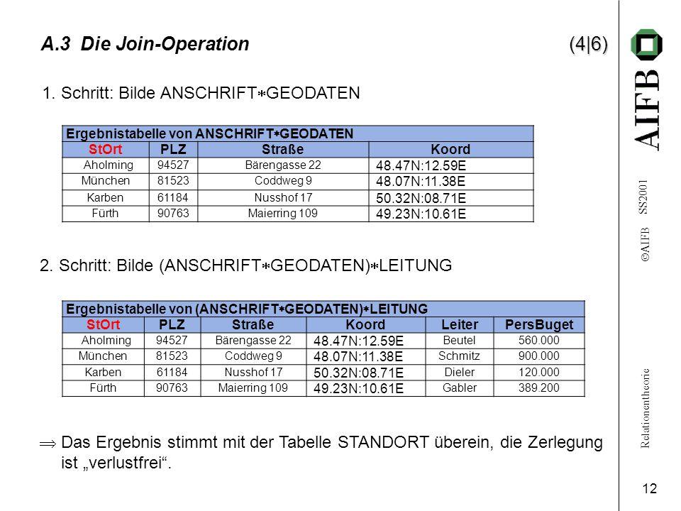 Relationentheorie  AIFB SS2001 12 (4|6) A.3 Die Join-Operation (4|6) Ergebnistabelle von ANSCHRIFT  GEODATEN StOrtPLZStraßeKoord Aholming94527Bäreng