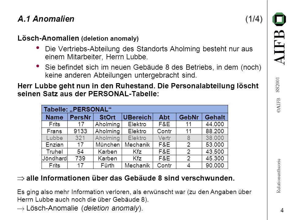 Relationentheorie  AIFB SS2001 4 (1/4) A.1 Anomalien(1/4) Lösch-Anomalien (deletion anomaly) Die Vertriebs-Abteilung des Standorts Aholming besteht nur aus einem Mitarbeiter, Herrn Lubbe.