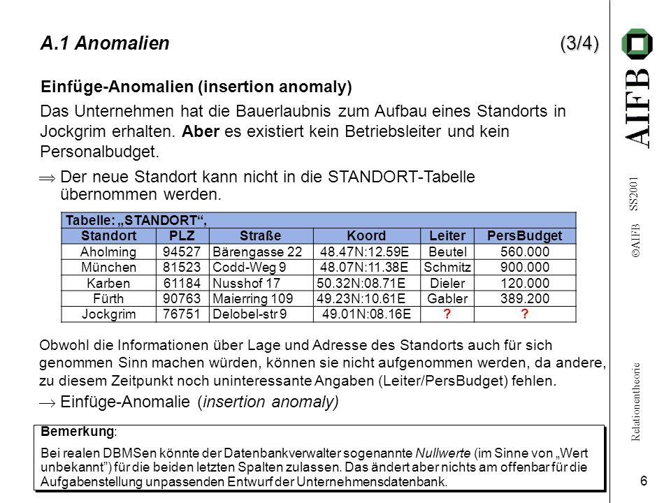 Relationentheorie  AIFB SS2001 6 (3/4) A.1 Anomalien(3/4) Das Unternehmen hat die Bauerlaubnis zum Aufbau eines Standorts in Jockgrim erhalten. Aber