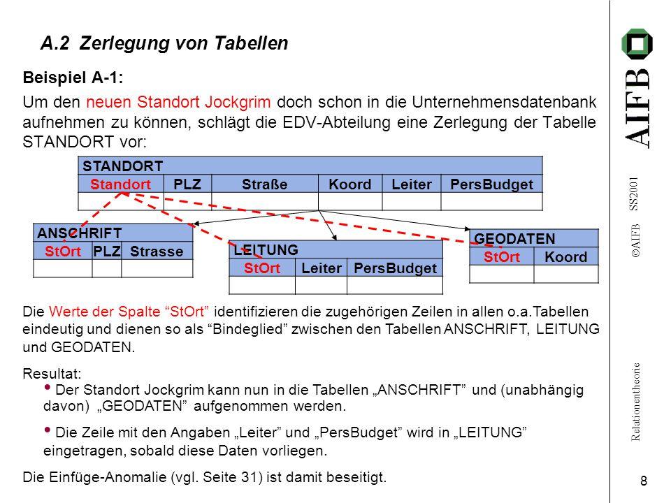 Relationentheorie  AIFB SS2001 8 A.2 Zerlegung von Tabellen Beispiel A-1: Um den neuen Standort Jockgrim doch schon in die Unternehmensdatenbank aufnehmen zu können, schlägt die EDV-Abteilung eine Zerlegung der Tabelle STANDORT vor: STANDORT StandortPLZStraßeKoordLeiterPersBudget ANSCHRIFT StOrtPLZStrasse GEODATEN StOrtKoord LEITUNG StOrtLeiterPersBudget Die Werte der Spalte StOrt identifizieren die zugehörigen Zeilen in allen o.a.Tabellen eindeutig und dienen so als Bindeglied zwischen den Tabellen ANSCHRIFT, LEITUNG und GEODATEN.