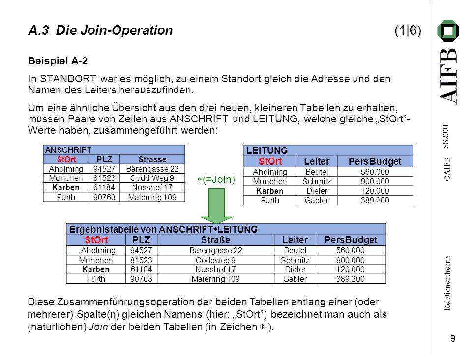 Relationentheorie  AIFB SS2001 9 (1|6) A.3 Die Join-Operation (1|6) Beispiel A-2 In STANDORT war es möglich, zu einem Standort gleich die Adresse und den Namen des Leiters herauszufinden.