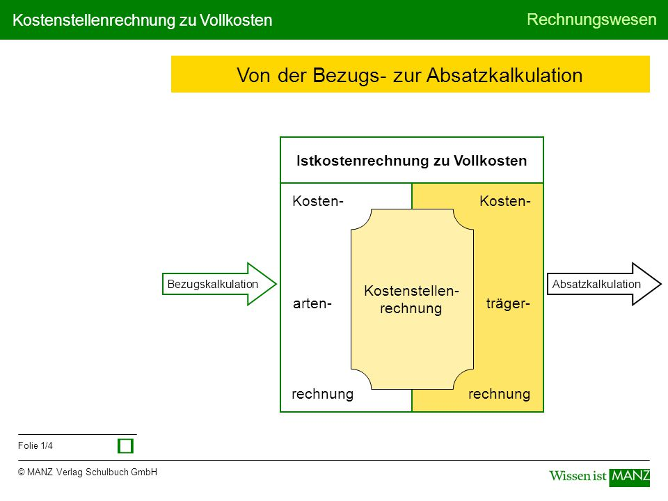 © MANZ Verlag Schulbuch GmbH Rechnungswesen Folie 1/4 Kostenstellenrechnung zu Vollkosten Von der Bezugs- zur Absatzkalkulation Istkostenrechnung zu V