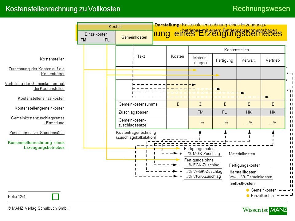 © MANZ Verlag Schulbuch GmbH Rechnungswesen Folie 12/4 Kostenstellenrechnung zu Vollkosten Kostenstellenrechnung eines Erzeugungsbetriebes Darstellung