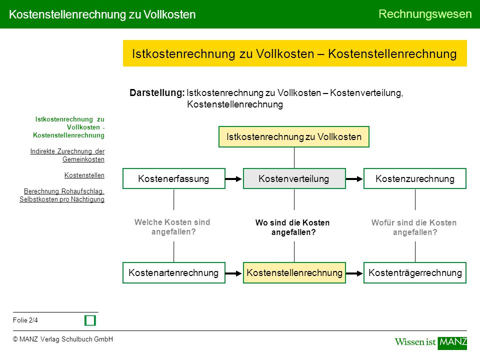 © MANZ Verlag Schulbuch GmbH Rechnungswesen Folie 2/4 Kostenstellenrechnung zu Vollkosten Kostenerfassung Istkostenrechnung zu Vollkosten – Kostenstel
