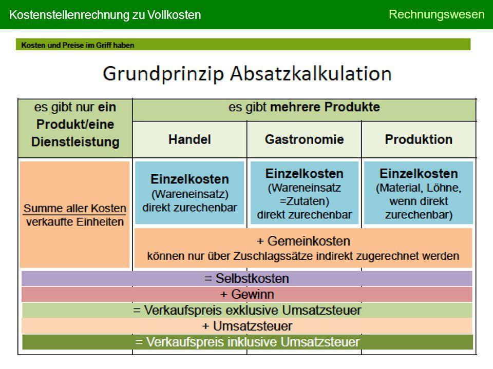 © MANZ Verlag Schulbuch GmbH Rechnungswesen Folie 3/4 Kostenstellenrechnung zu Vollkosten