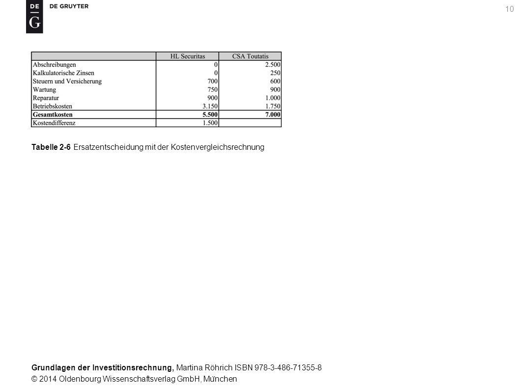 Grundlagen der Investitionsrechnung, Martina Röhrich ISBN 978-3-486-71355-8 © 2014 Oldenbourg Wissenschaftsverlag GmbH, Mu ̈ nchen 10 Tabelle 2-6 Ersatzentscheidung mit der Kostenvergleichsrechnung