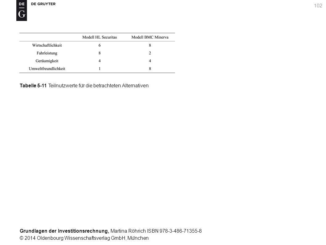 Grundlagen der Investitionsrechnung, Martina Röhrich ISBN 978-3-486-71355-8 © 2014 Oldenbourg Wissenschaftsverlag GmbH, Mu ̈ nchen 102 Tabelle 5-11 Teilnutzwerte fu ̈ r die betrachteten Alternativen